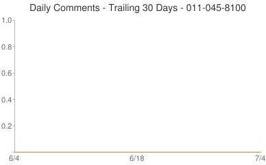 Daily Comments 011-045-8100
