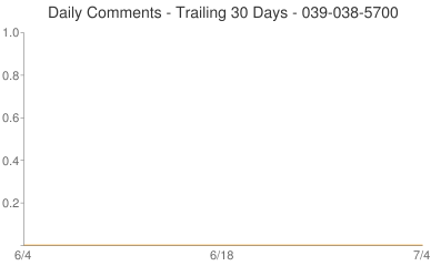 Daily Comments 039-038-5700