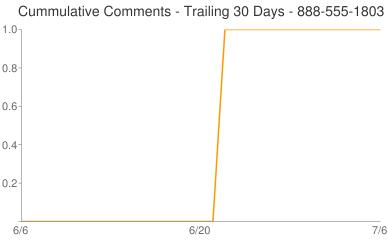 Cummulative Comments 888-555-1803