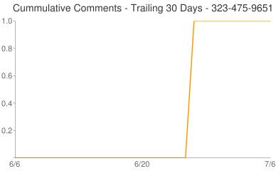 Cummulative Comments 323-475-9651
