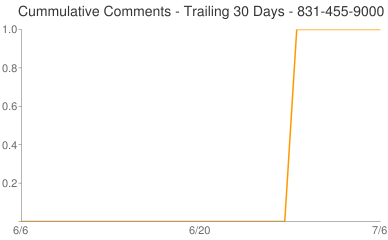 Cummulative Comments 831-455-9000