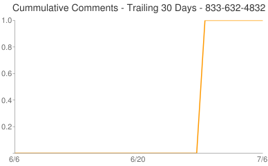 Cummulative Comments 833-632-4832