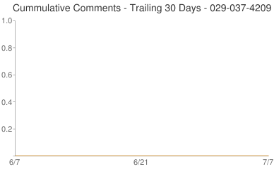 Cummulative Comments 029-037-4209