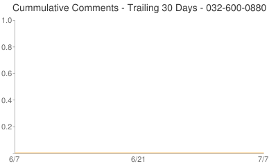 Cummulative Comments 032-600-0880