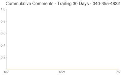 Cummulative Comments 040-355-4832