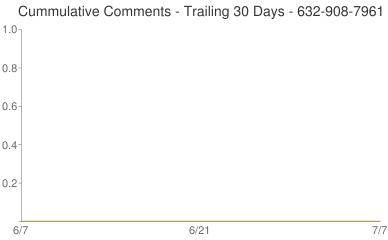 Cummulative Comments 632-908-7961