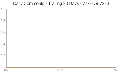 Daily Comments 777-779-7233