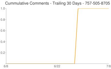 Cummulative Comments 757-505-8705