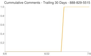 Cummulative Comments 888-829-5515