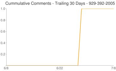 Cummulative Comments 929-392-2005