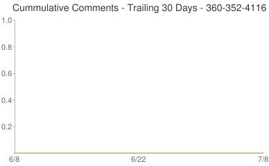 Cummulative Comments 360-352-4116