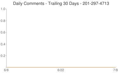Daily Comments 201-297-4713