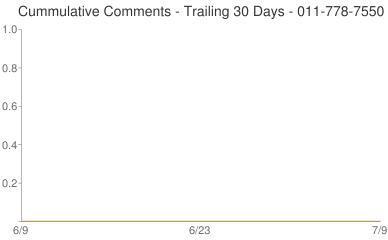 Cummulative Comments 011-778-7550