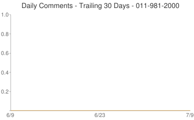 Daily Comments 011-981-2000