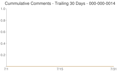 Cummulative Comments 000-000-0014