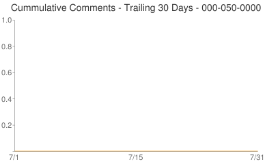Cummulative Comments 000-050-0000
