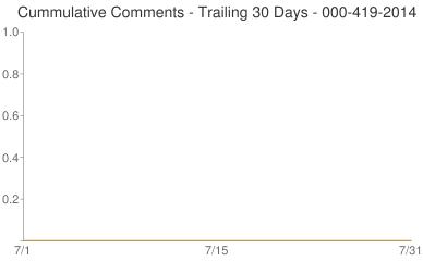 Cummulative Comments 000-419-2014