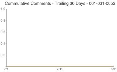 Cummulative Comments 001-031-0052