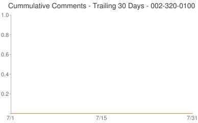 Cummulative Comments 002-320-0100