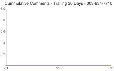 Cummulative Comments 003-834-7710