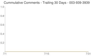Cummulative Comments 003-939-3939