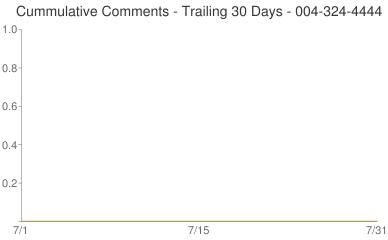 Cummulative Comments 004-324-4444