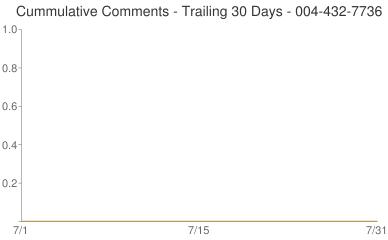 Cummulative Comments 004-432-7736