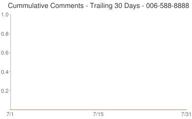 Cummulative Comments 006-588-8888