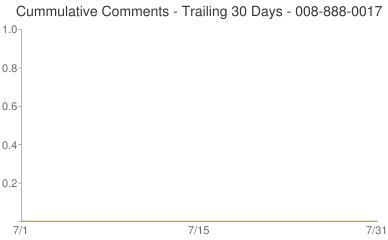 Cummulative Comments 008-888-0017