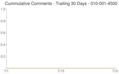 Cummulative Comments 010-001-4500