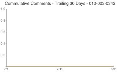 Cummulative Comments 010-003-0342