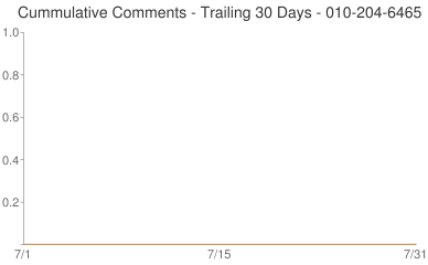 Cummulative Comments 010-204-6465