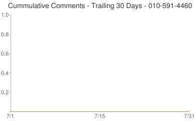 Cummulative Comments 010-591-4460