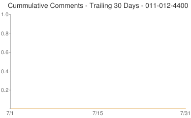 Cummulative Comments 011-012-4400