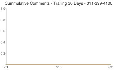 Cummulative Comments 011-399-4100
