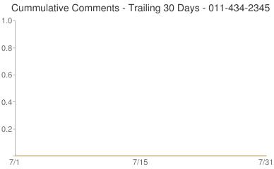 Cummulative Comments 011-434-2345