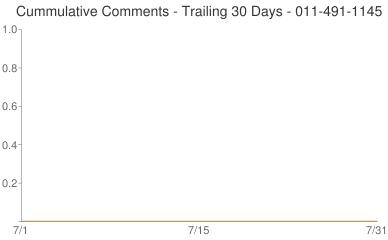 Cummulative Comments 011-491-1145
