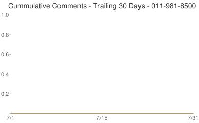 Cummulative Comments 011-981-8500