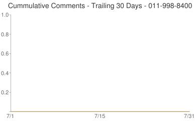 Cummulative Comments 011-998-8400