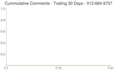Cummulative Comments 012-684-9757