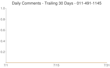 Daily Comments 011-491-1145