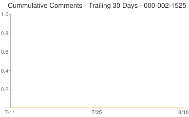 Cummulative Comments 000-002-1525