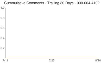 Cummulative Comments 000-004-4102