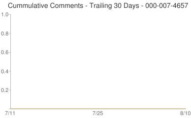 Cummulative Comments 000-007-4657