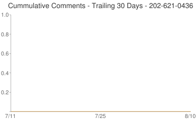 Cummulative Comments 202-621-0436