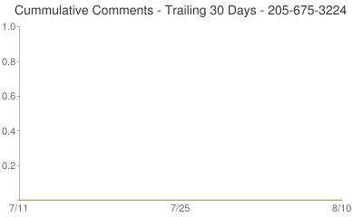 Cummulative Comments 205-675-3224