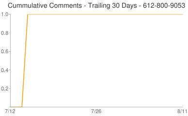 Cummulative Comments 612-800-9053