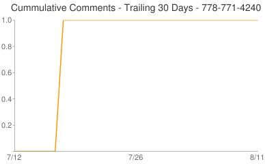 Cummulative Comments 778-771-4240