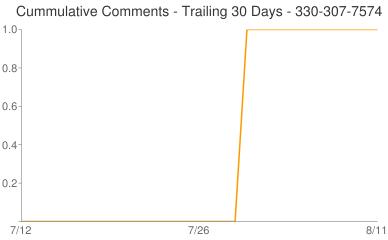 Cummulative Comments 330-307-7574