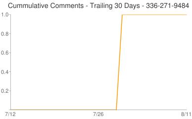 Cummulative Comments 336-271-9484